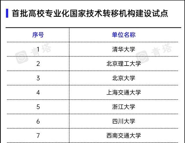 """20所""""双一流""""入选!首批高校专业化国家技术转移机构建设试点名单公布"""
