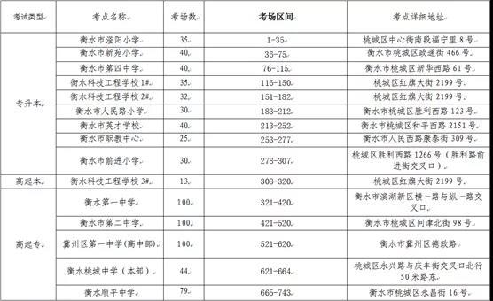 2021年成人高考考点考场分布